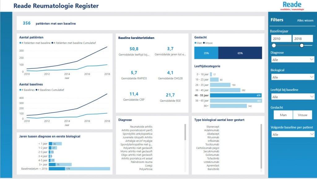 Reade Reumatogie Register